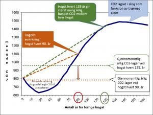 skogvekst og CO2